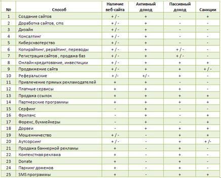 25 способов заработка в Интернет.
