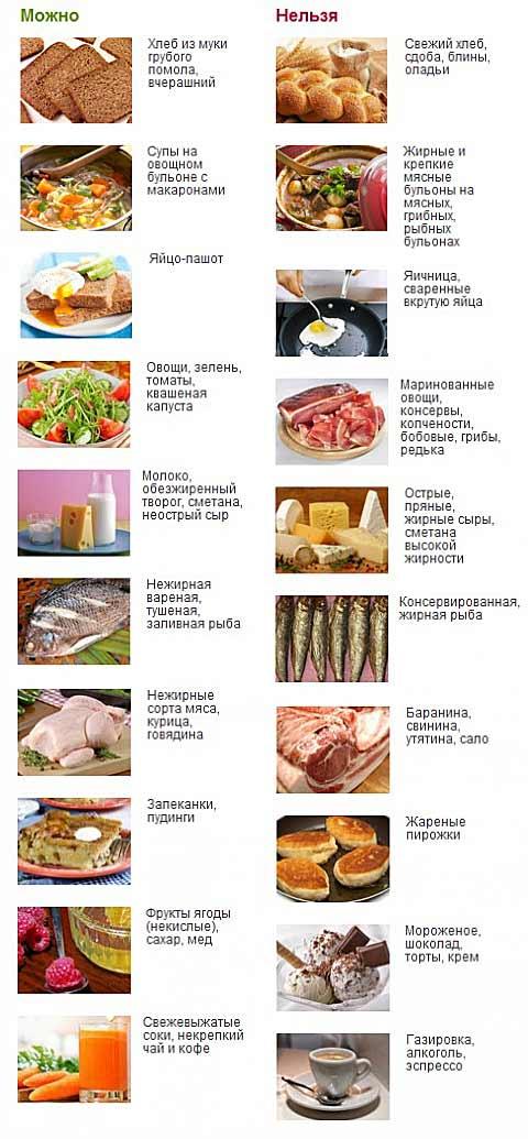 Полезные и вредные продукты для вашей печени