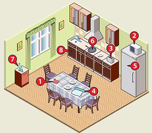 8 опасных вещей на вашей кухне