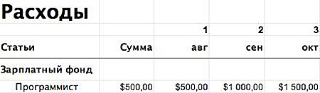 Затраты на программиста