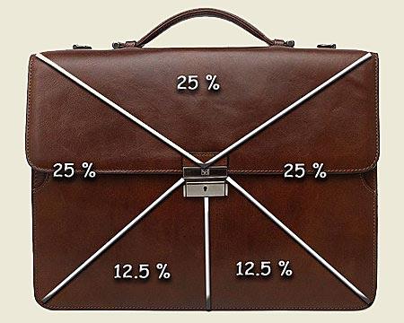 Определение доходности портфеля